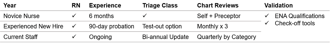 Competency validation matrix